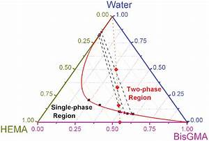 Partial Phase Diagram For Ternary Mixtures Comprised Of