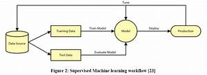 Supervised Machine Learning Workflow
