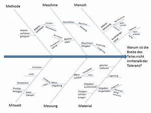 Cpk Wert Berechnen Beispiel : ishikawa diagramm vorlage powerpoint ~ Themetempest.com Abrechnung