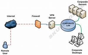 Vpn All  Diff Types Of Vpn