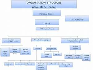 Organization Chart Ppt Template