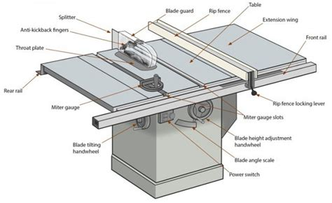 cabinet table  expert overview  table  anatomy