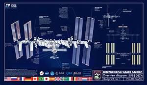 International Space Station Blueprint