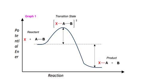 energy diagram module series part  introduction