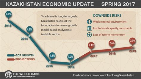 kazakhstan the economy has bottomed out what 39 s