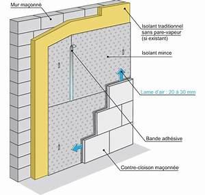 Isolation Intérieure Mince : isolant mince mur int rieur zola sellerie ~ Dode.kayakingforconservation.com Idées de Décoration