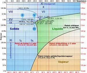 File Diagramme De Phases De L U0026 39 Eau Svg