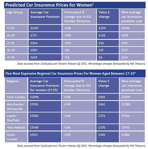 eu ruling  send car insurance costs  young women