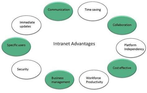 intranet overview tutorialspoint