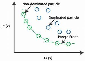 Energies | Free Full-Text | Advanced Pareto Front Non ...