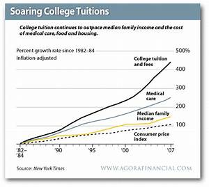 College Marauders – Student loan debt inches to $900 ...