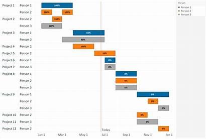 Gantt Chart Tableau Data Visualization Charts Excel