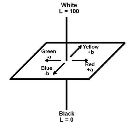 colorspace sachidanandabs