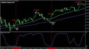 How To Trade 1 Minute Chart Profitable Forex Scalping System With 2 Ema 39 S And Trading