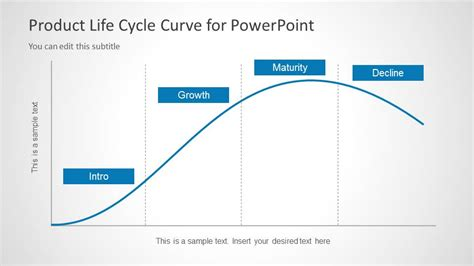 product life cycle curve  powerpoint slidemodel