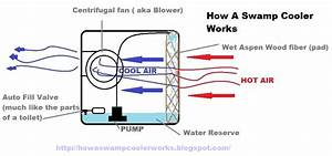 How A Swamp Cooler Works  June 2013
