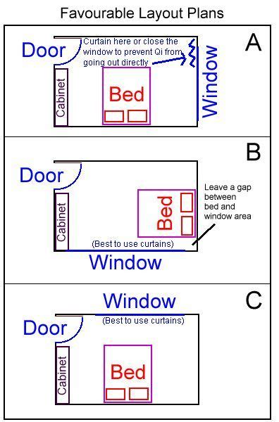 placement bedroom furniture  feng shui bed position
