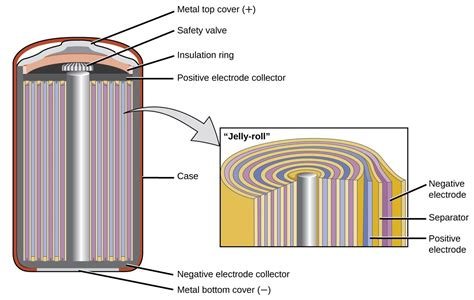 Battery Cell Diagram by Batteries And Fuel Cells Chemistry