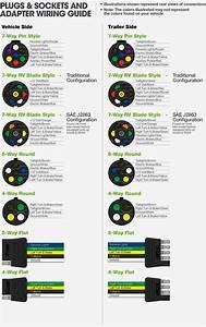 7 Way Rv Trailer Plug Wiring Diagram