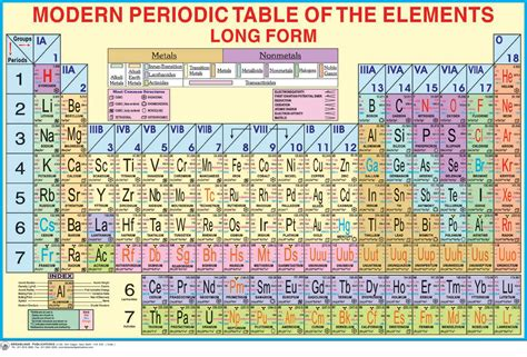 Periodic Tables Of The Elements In Continental English