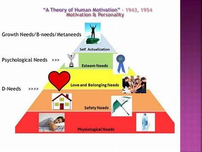Psychology Self Clipart Humanistic Maslow Clipground Abraham