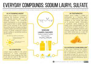 Sodium Lauryl Sulfate Compound