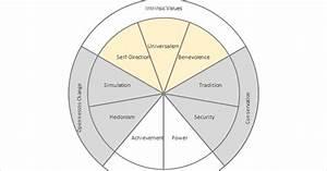 Google Org Chart Builder Excel Circumplex Chart Model Of Relations Schwartz