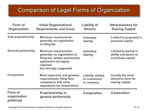 legal form of organization part 4 powerpoint presentation by charlie cook