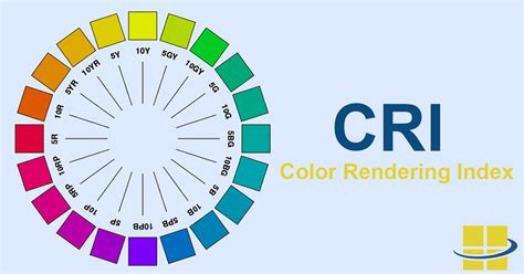 cri what is the color rendering index is it accurate
