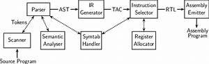 Schematic Of Sclp Compiler
