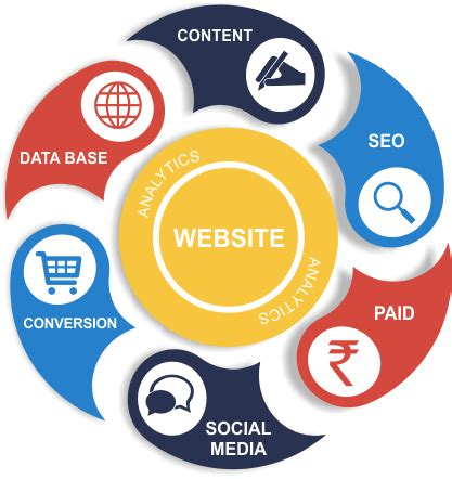 Web Marketing Agency by Digital Marketing Social Media Marketing Agency Offer