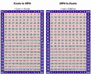 Kph To Mph : 9 best images of miles vs kilometers conversion chart measurement conversion chart kilometers ~ Maxctalentgroup.com Avis de Voitures