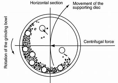 Ball Milling Principle Process Working Diagram Vijay