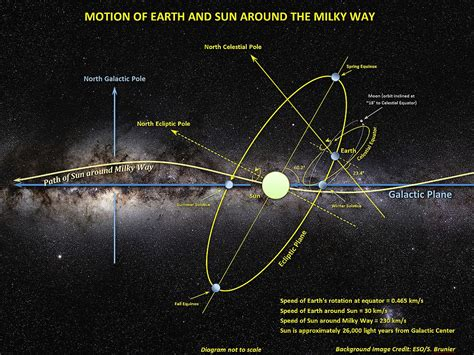 File Motion Sun Earth Moon Around The Milky Way