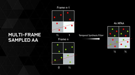 combining form anti better aa dynamic super resolution multi frame sled