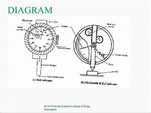 Comparators  Mechanical