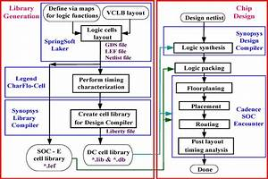 Our Cell Library Generation Flow And Structured Asic