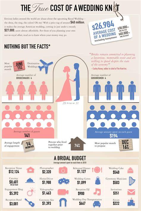 average cost  wedding flowers    diy