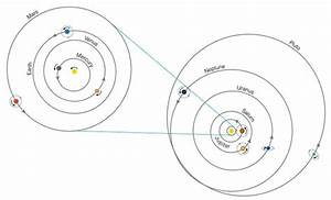 Which way are the planets moving around the Sun? - Quora