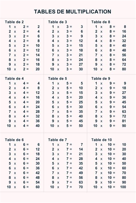 table tables de multiplication 224 imprimer
