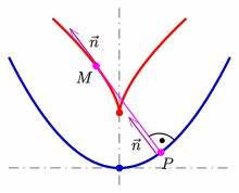 Bogenlänge Einer Kurve Berechnen : evolute wikipedia ~ Themetempest.com Abrechnung