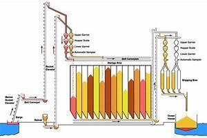 Export Elevator Overview