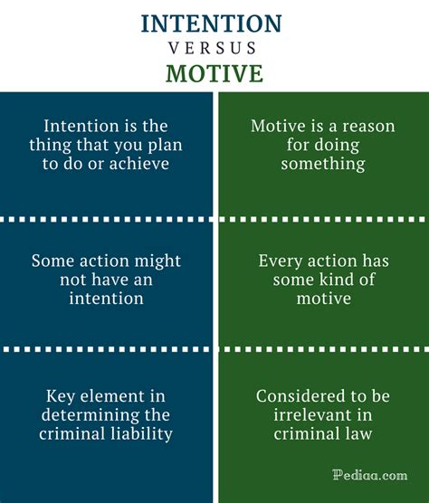 Difference Between Intention And Motive  Meaning, Usage