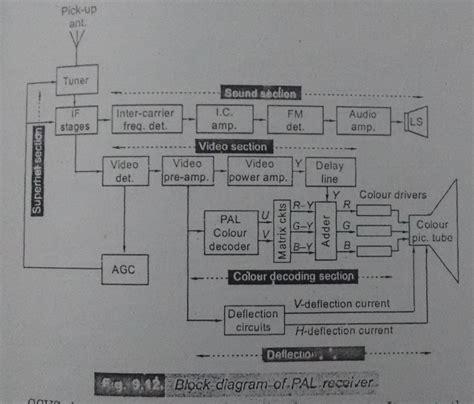 Draw The Block Diagram Pal Receiver Explain