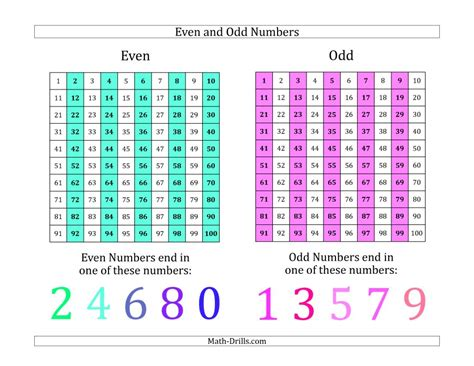 even and numbers identification poster