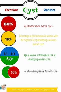17 Best Images About Ovarian Cysts