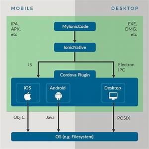 Desktop Hybrid Apps  Plugins  And Ionicnative