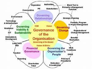Petal Diagram Of Governance