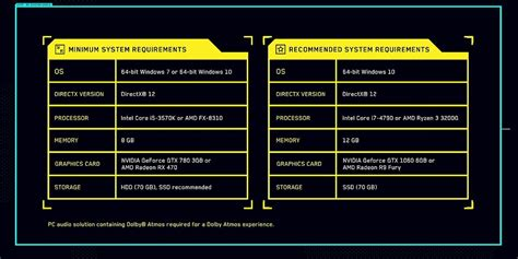 Cyberpunk 2077 PC System Requirements: Minimum and ...
