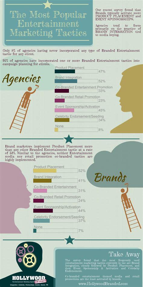 survey confirms entertainment marketing increases consumer